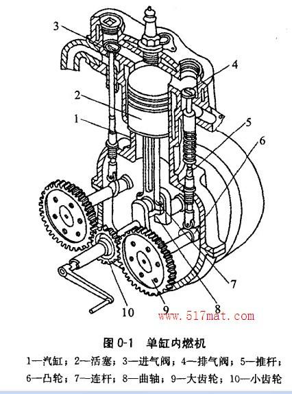 单缸内燃机