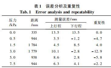 误差分析及重复性