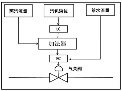 三冲量液位调节方案
