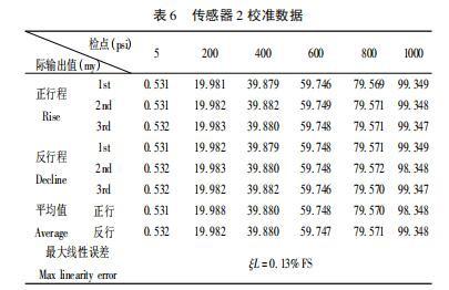 表 6 传感器 2 校准数据