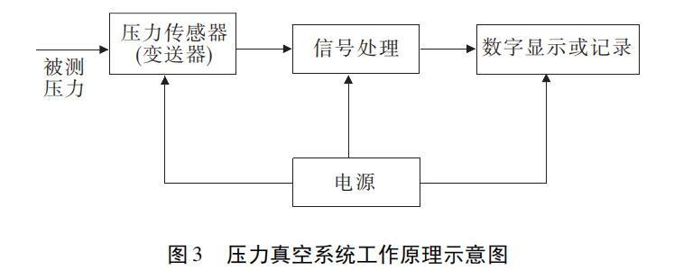图 3 压力真空系统工作原理示意图