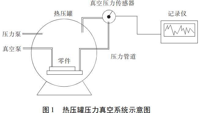 图 1 热压罐压力真空系统示意图