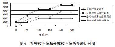 图 6 系统校准法和分离校准法的误差比对图