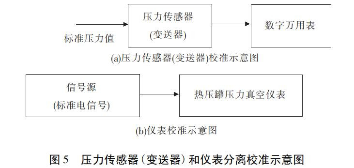 图 5 压力传感器(变送器)和仪表分离校准示意图