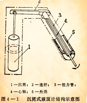 沉筒式液面计结构示意图